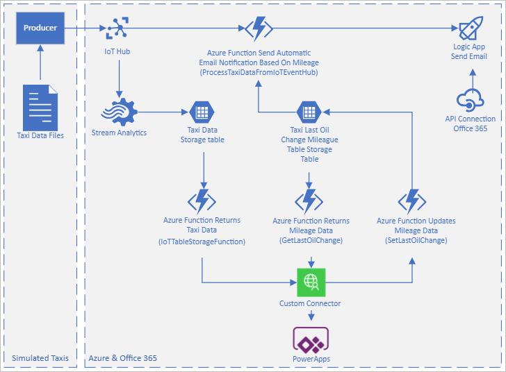 Microsoft Azure IoT PowerApps Code Sample   Canviz